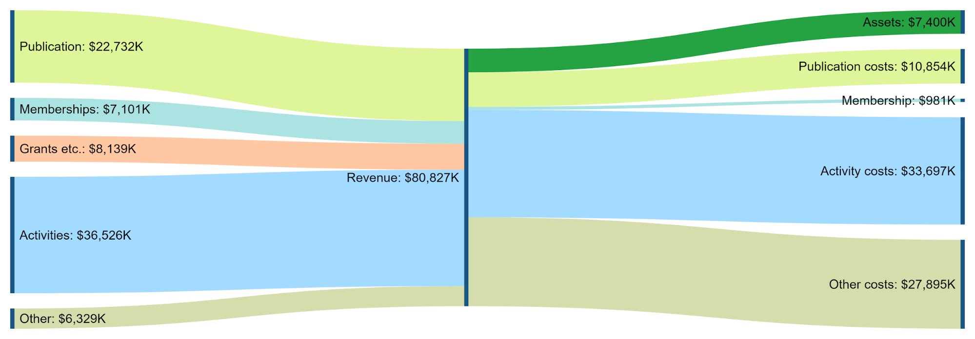 Sankey Diagram of ACM Column of the Table.