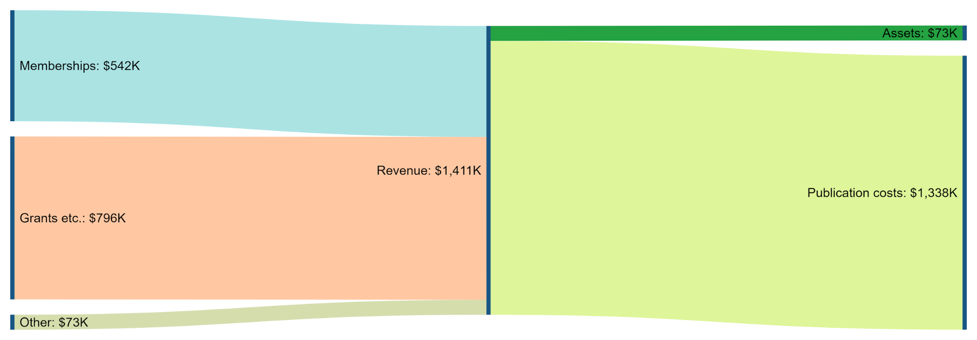 Sankey Diagram for arXiv column of the Table